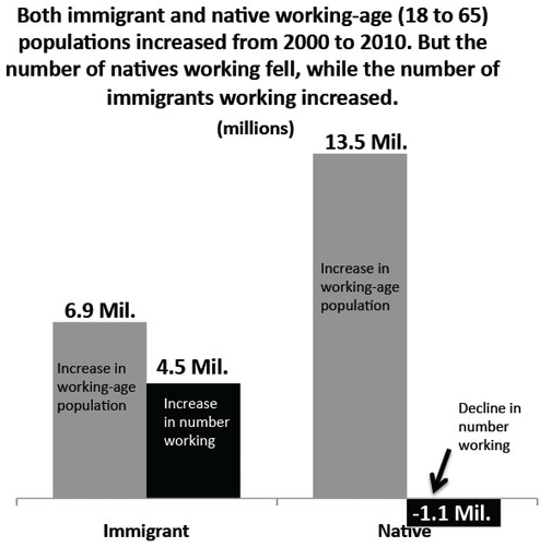 A Decade of Immigrant Gains and Citizen Losses